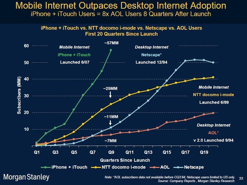 Croissance-internet-mobile-morgan-stanley